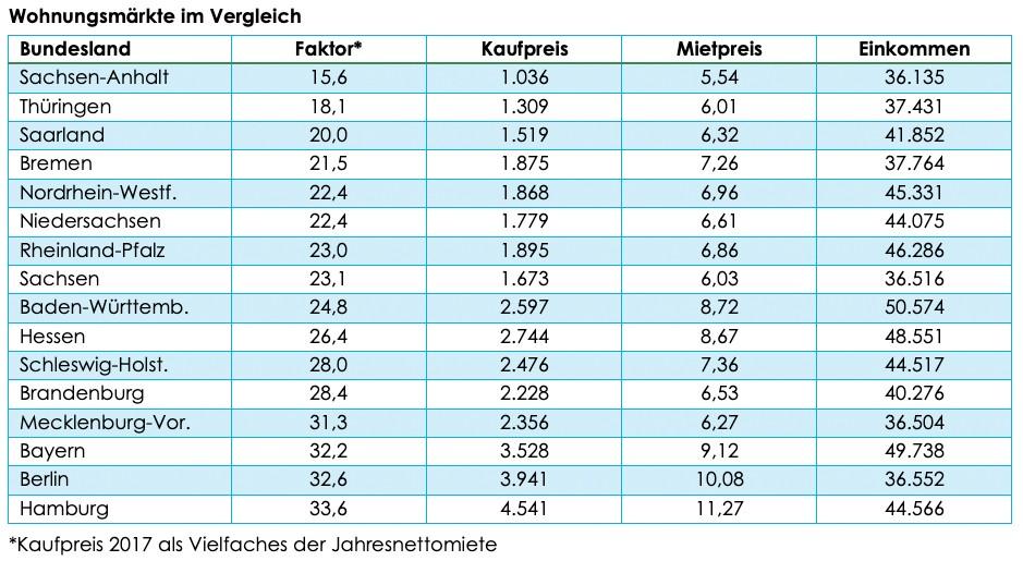 Vergleich der Wohnungsmärkte
